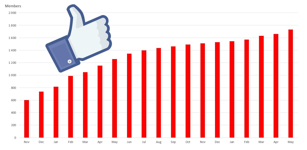 VEKN Facebook growth